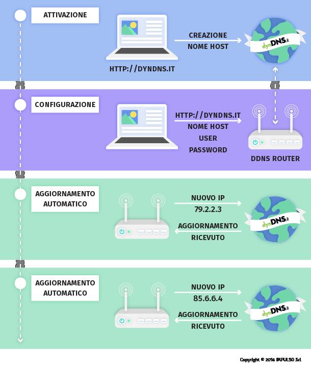 Funzionamento DNS Dinamico - dynDNS - DNS dinamico gratuito - Free dyndns